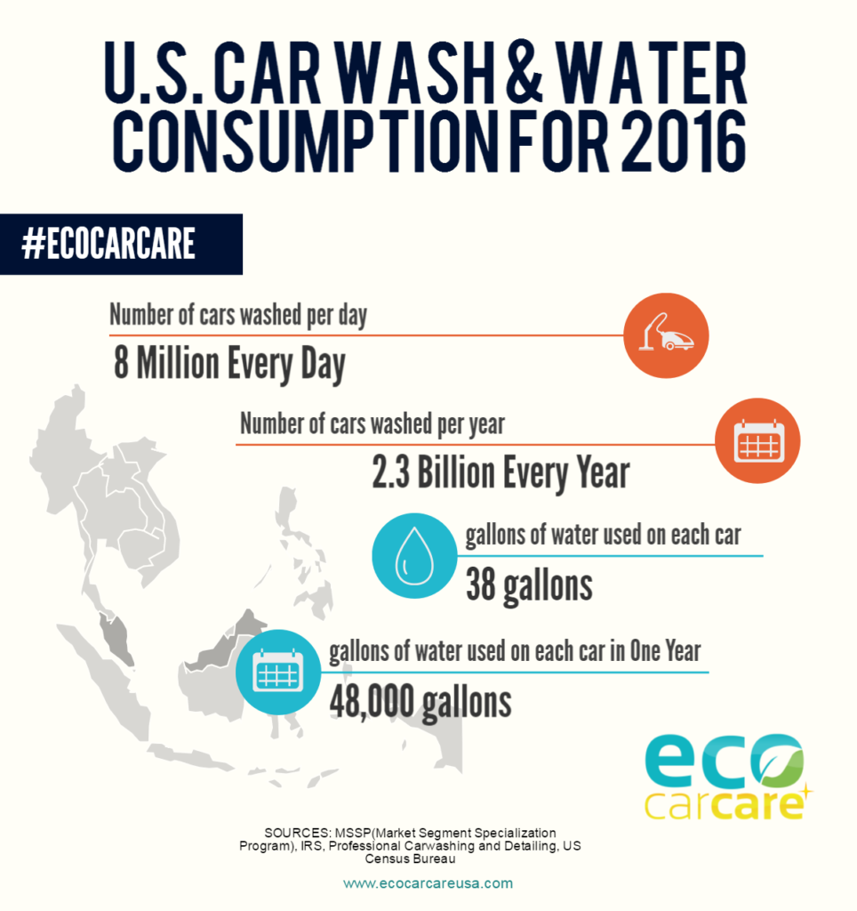 car-washes-and-water-consumption